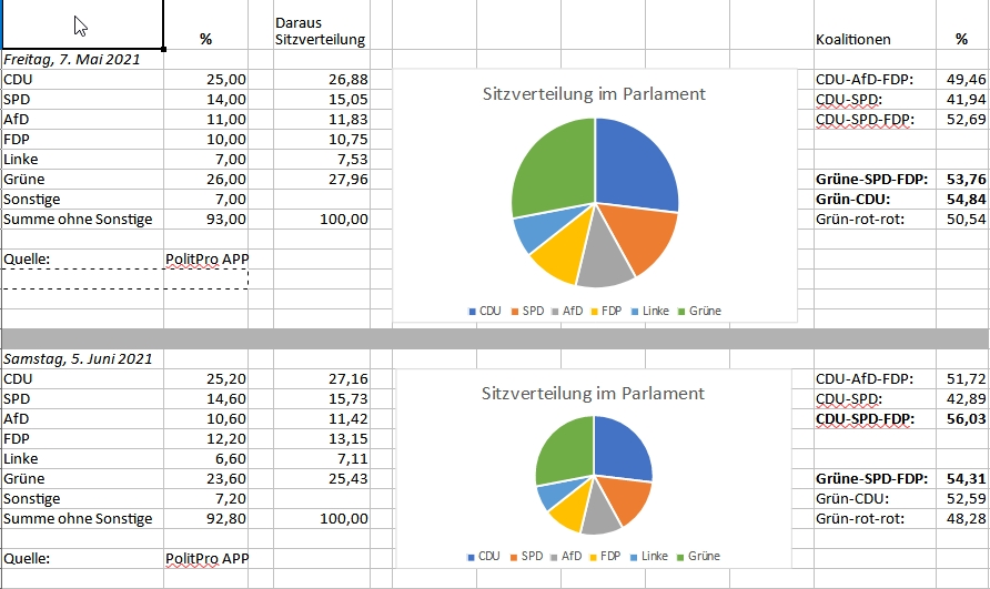 Aktuelle Wahlprognose CDU-SPD-FDP:56,03 % Grüne-SPD-FDP:54,31 %